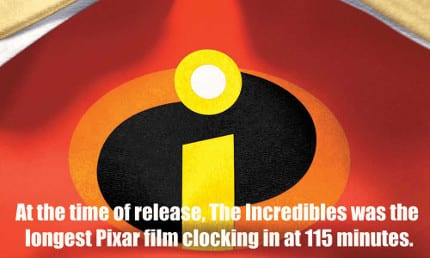 Today, The Incredibles is the second longest Pixar film behind Cars.
