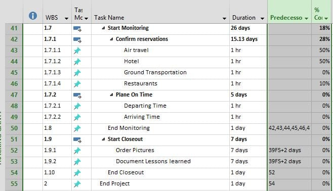 How a Project Manager plans a Disneyland Trip 4