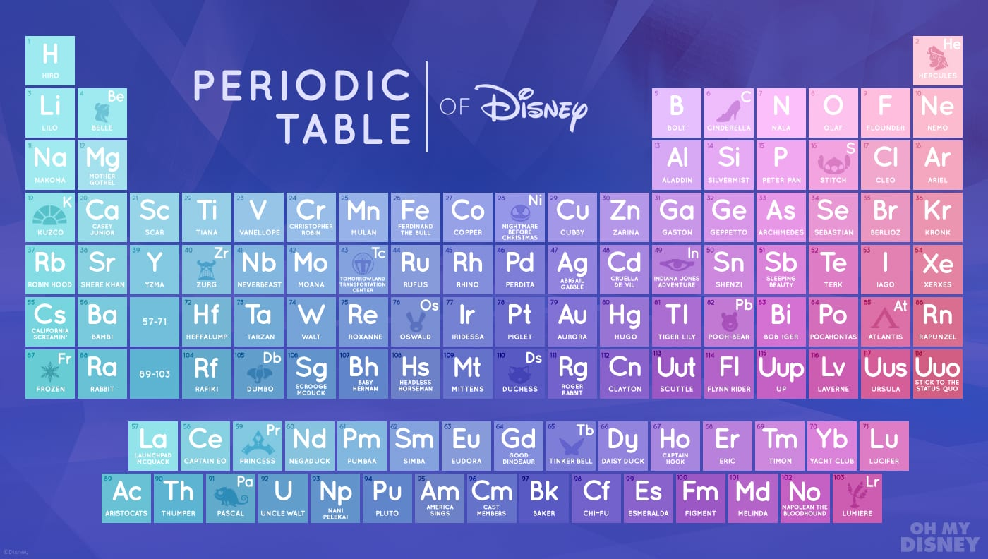 The Periodic Table of Disney Will Make You Love Science 2